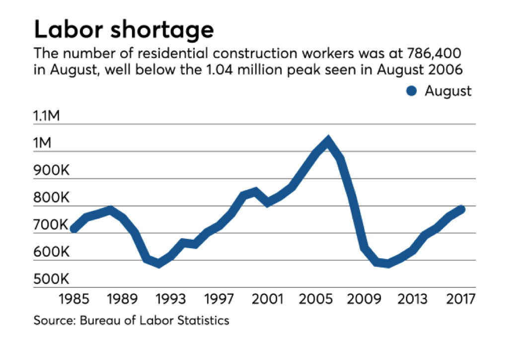 labor shortage graphic_bureau of labor statistics_october 2017