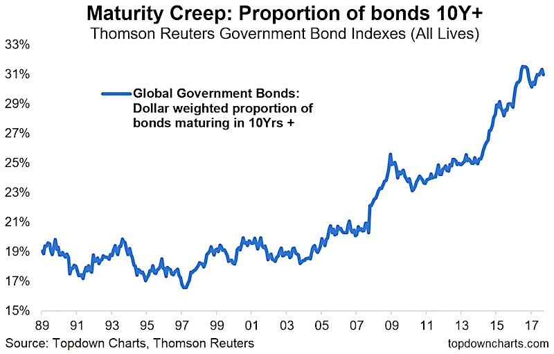 long term government bonds maturity_growing proportion_interest rate risks_year 2017