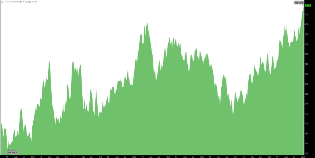 lumber futures price multi year highs soaring_housing market trouble_2017