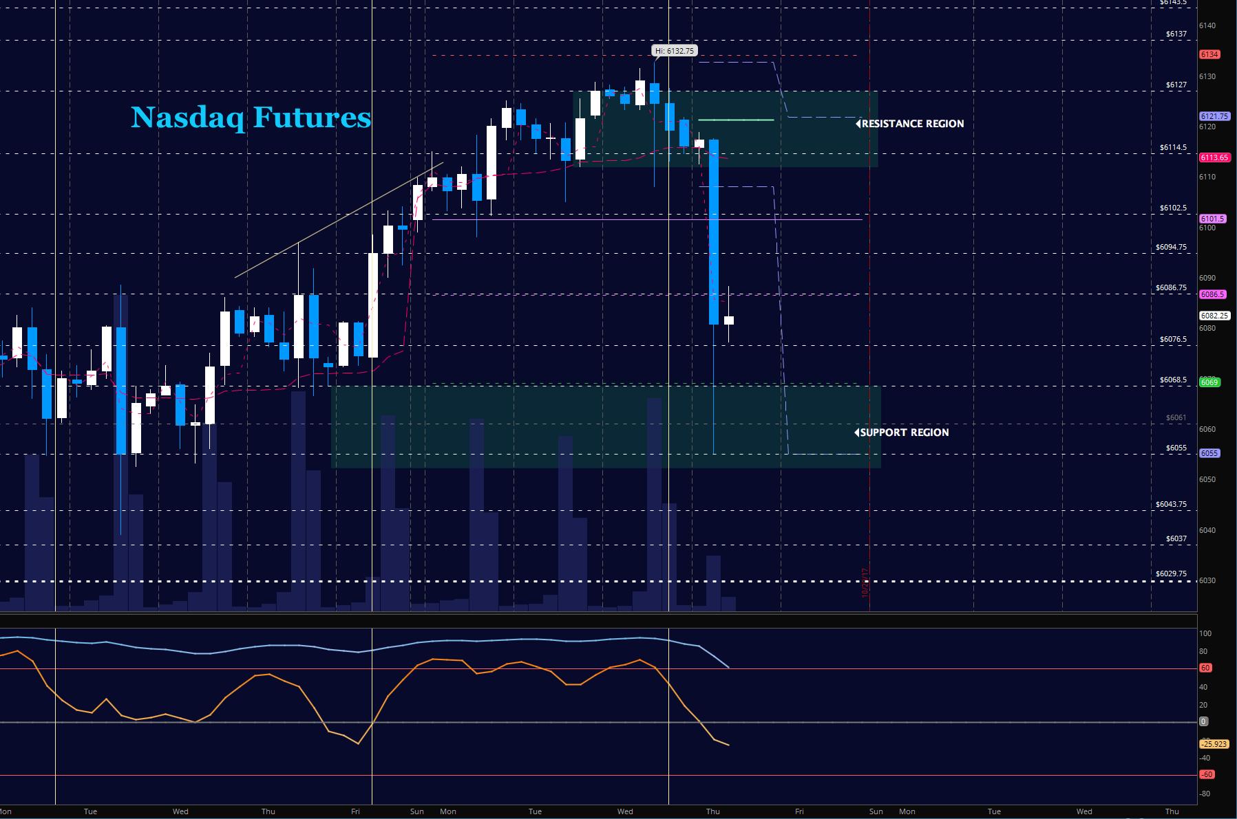 nasdaq futures october 19 stock market trading update chart analysis news