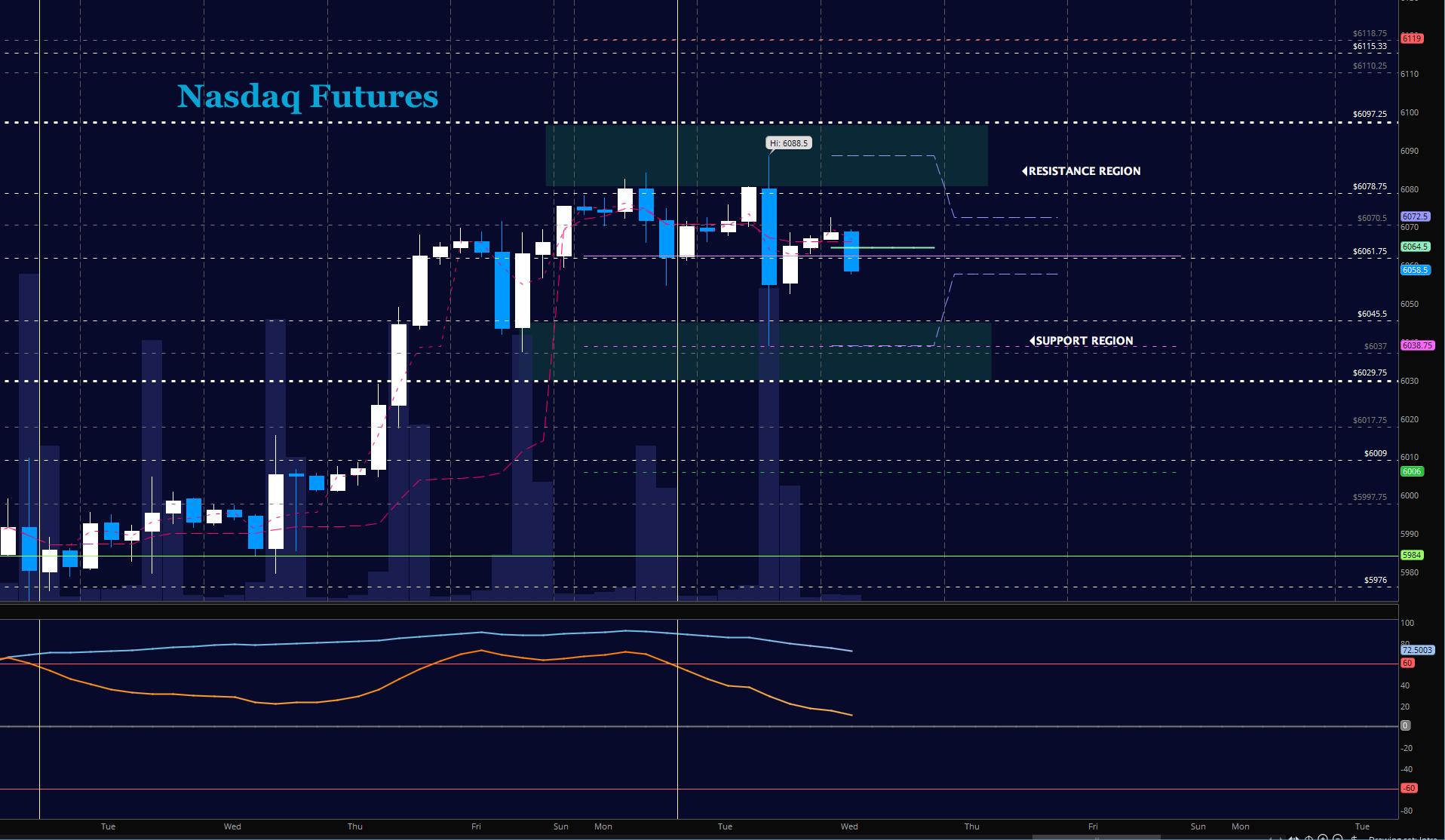 nasdaq futures trading nq price targets october 11