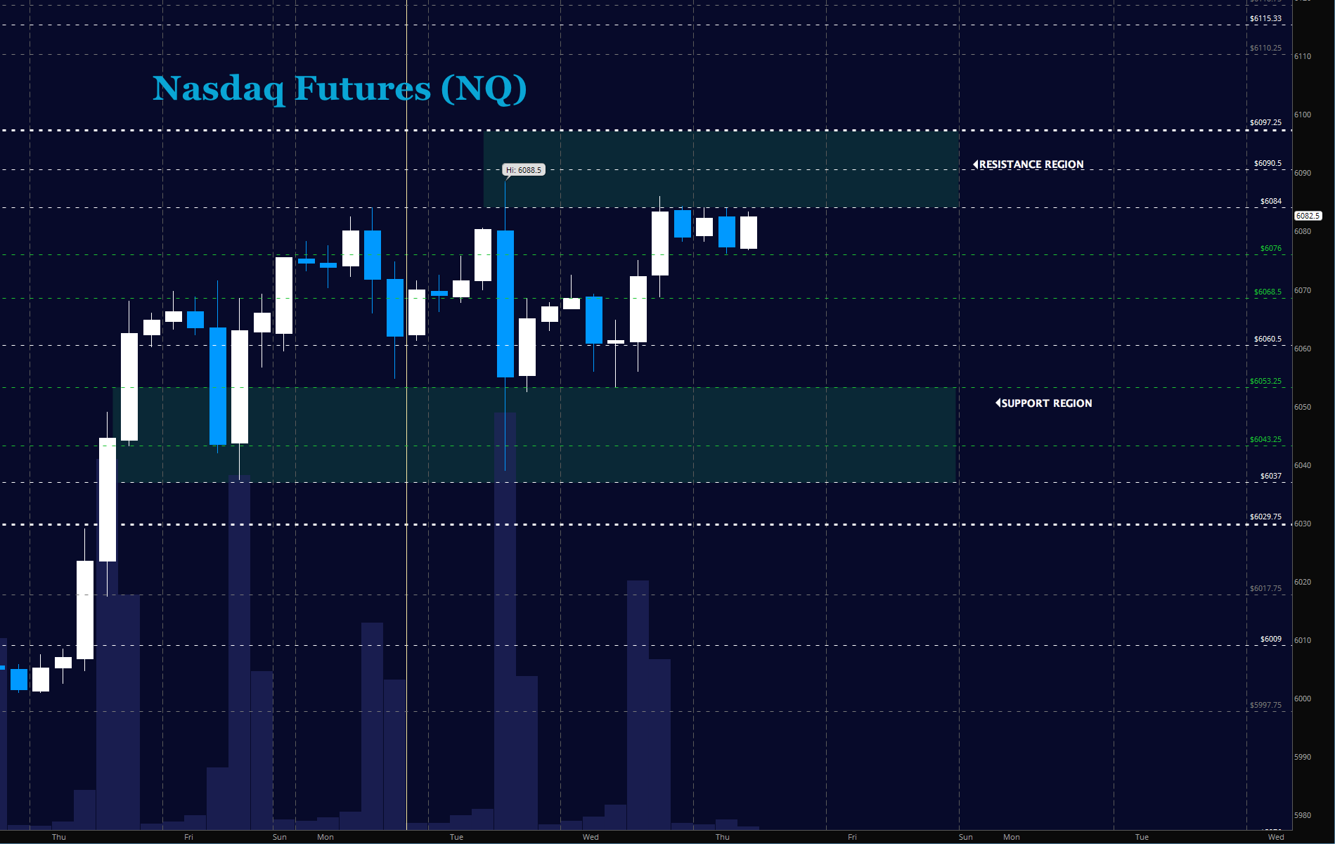 nasdaq futures trading price pivots targets_october 12