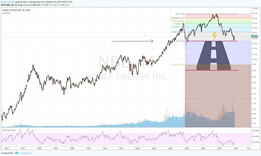 noble energy stock chart head and shoulders_nbl_october 2017