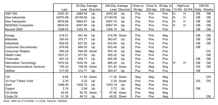 october 13 stock market indicators bullish bearish_trading