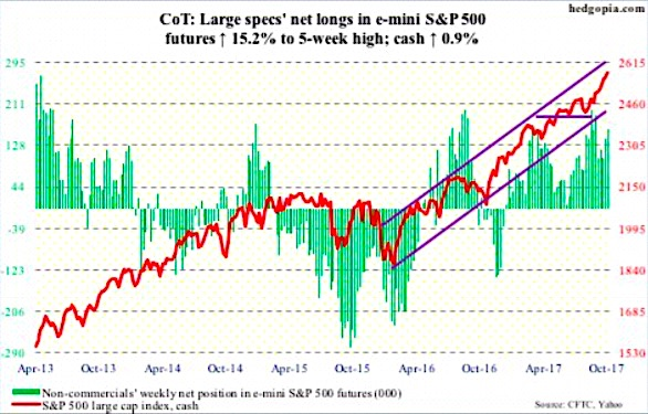 october 20 cot data s&p 500 index futures net long positions chart