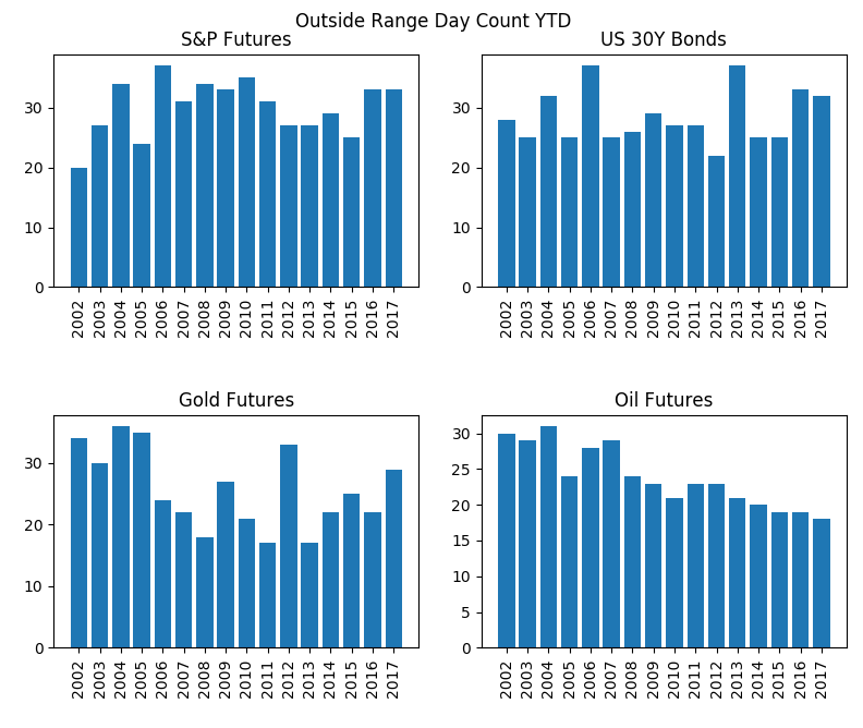 outside range trading classification day count by year