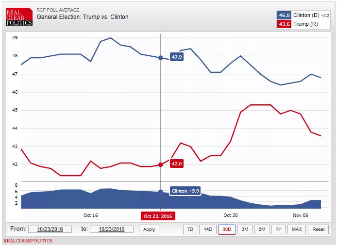 realclearpolitics polls 2016 president election trump clinton