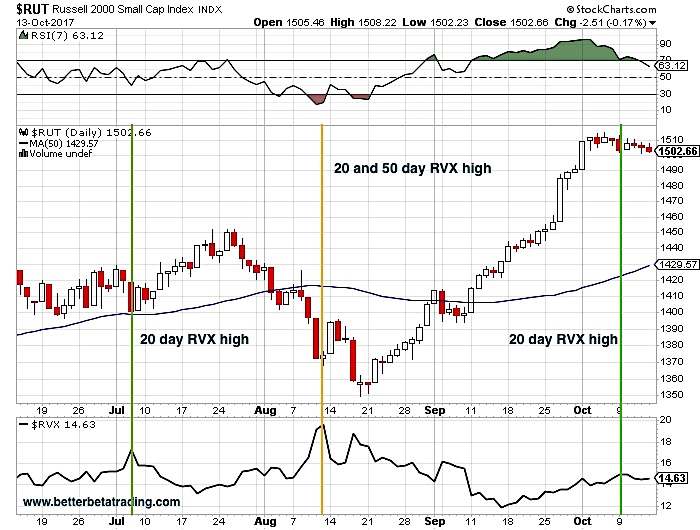 russell 2000 buying opportunities higher rvx volatility_trading chart