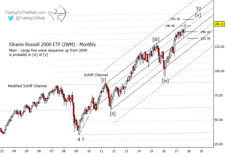 Russell 2000 index should correct soon then climb see it market