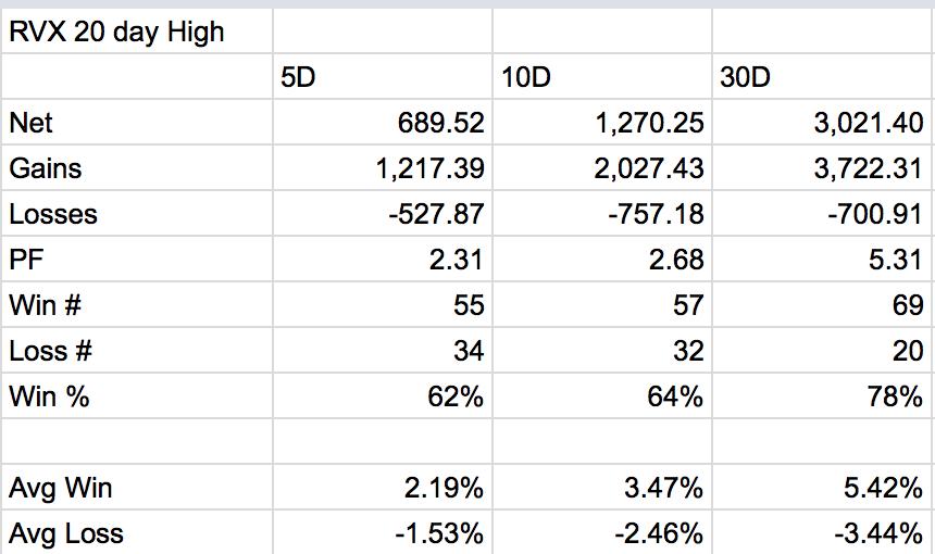 rvx russell 2000 volatility returns_20 day moving average_history