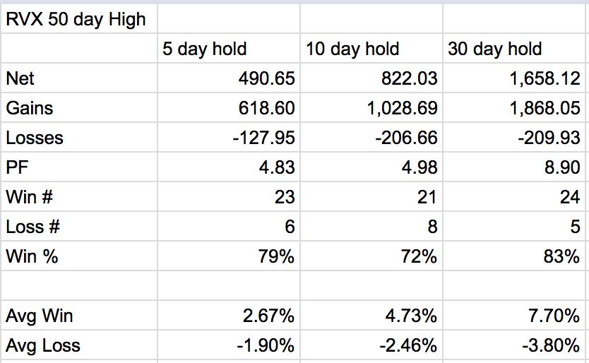 rvx russell 2000 volatility returns_50 day moving average_history
