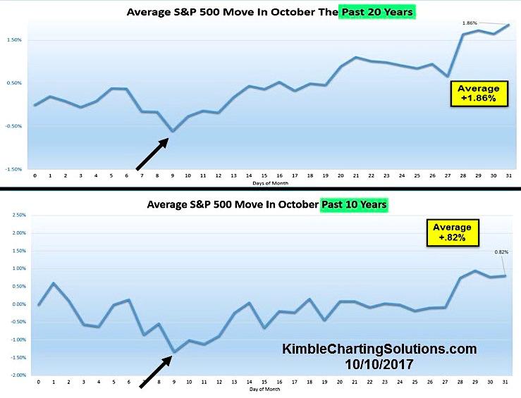 sp 500 average october seasonality_10 year_20 year_performance chart
