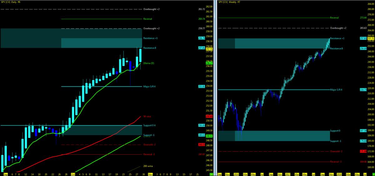 s&p 500 etf spy up trend higher new highs bullish chart_october 30