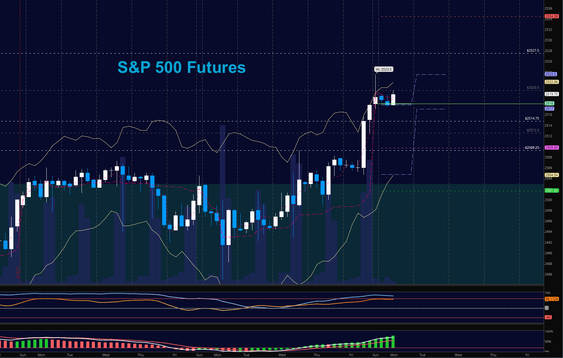 S p 500 futures trading outlook for october 2 see it market