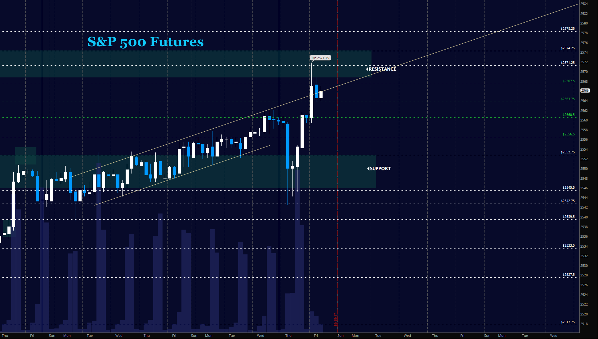 sp 500 futures october 20 news investing chart