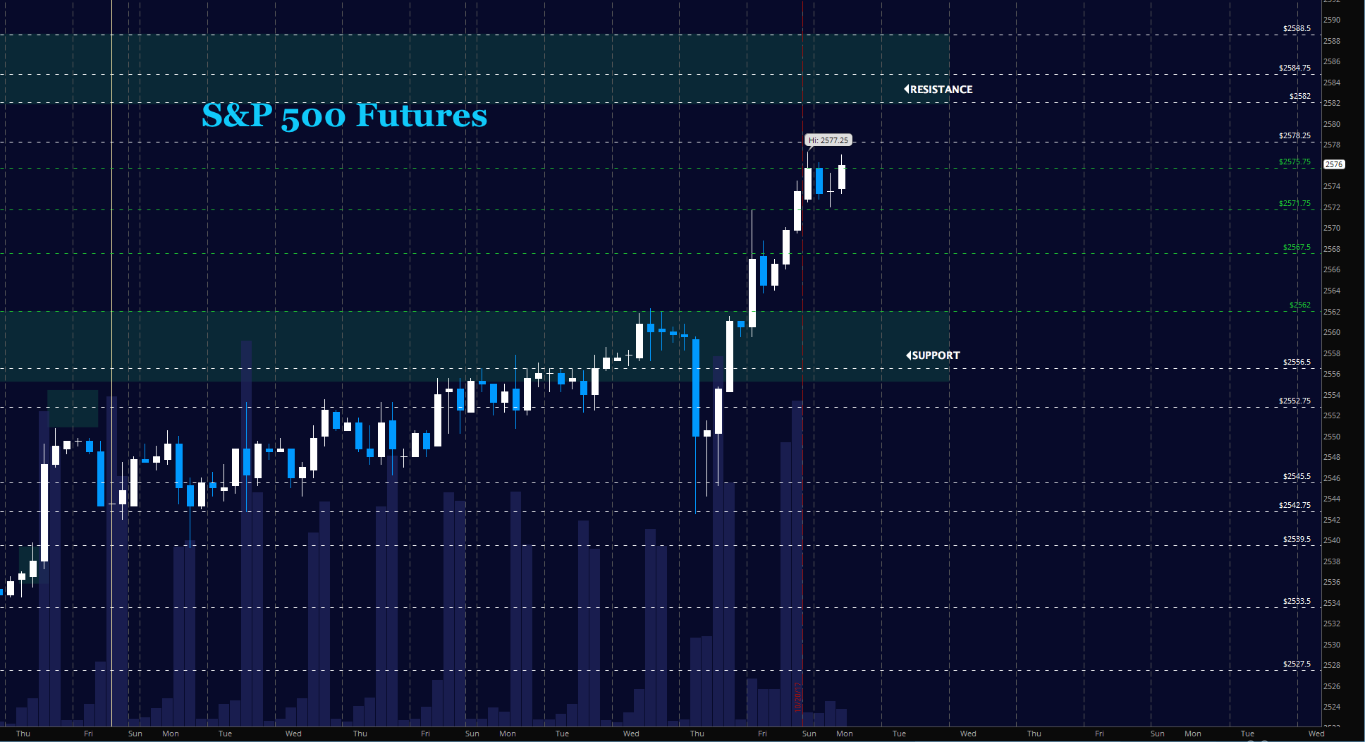 sp 500 futures october 23 monday trading price targets chart