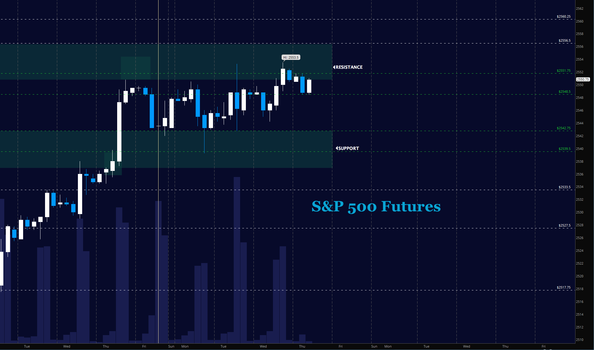 s&p 500 futures trading price pivots targets_october 12