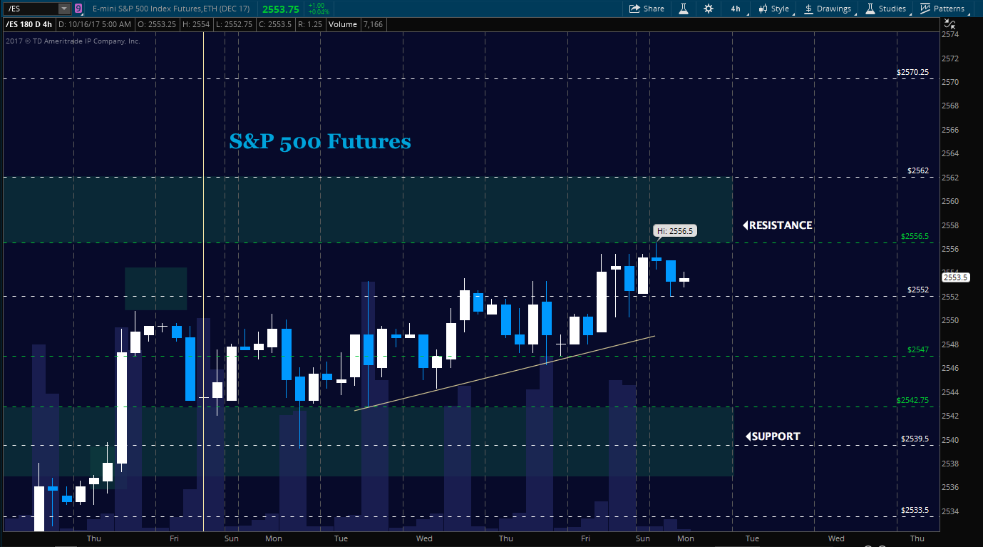 s&p 500 futures trading price targets chart analysis_october 16