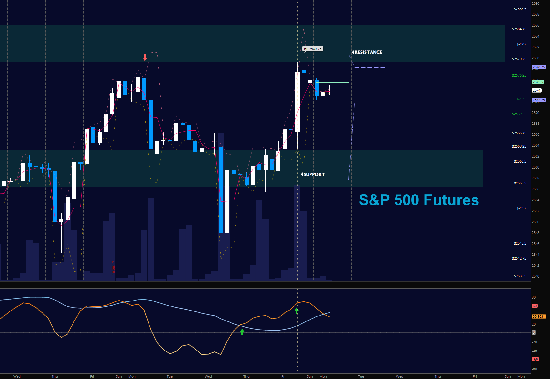 Stock index futures trading strategy