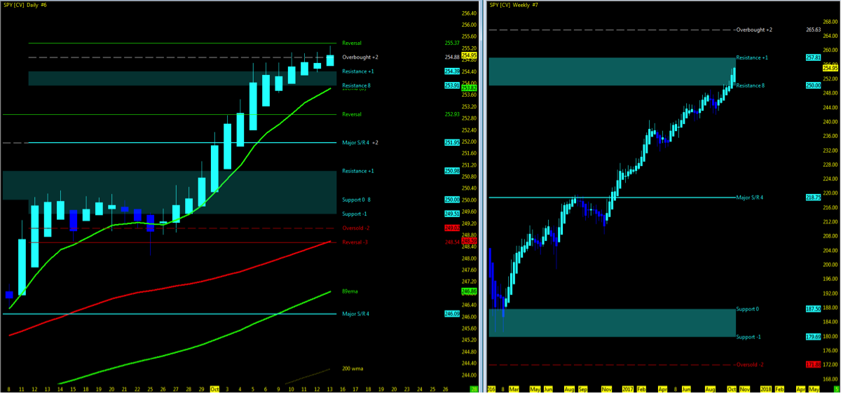 s&p 500 price trend higher chart bullish_october 16