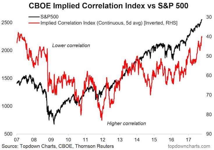 sp 500 stock market correlations chart_october 23