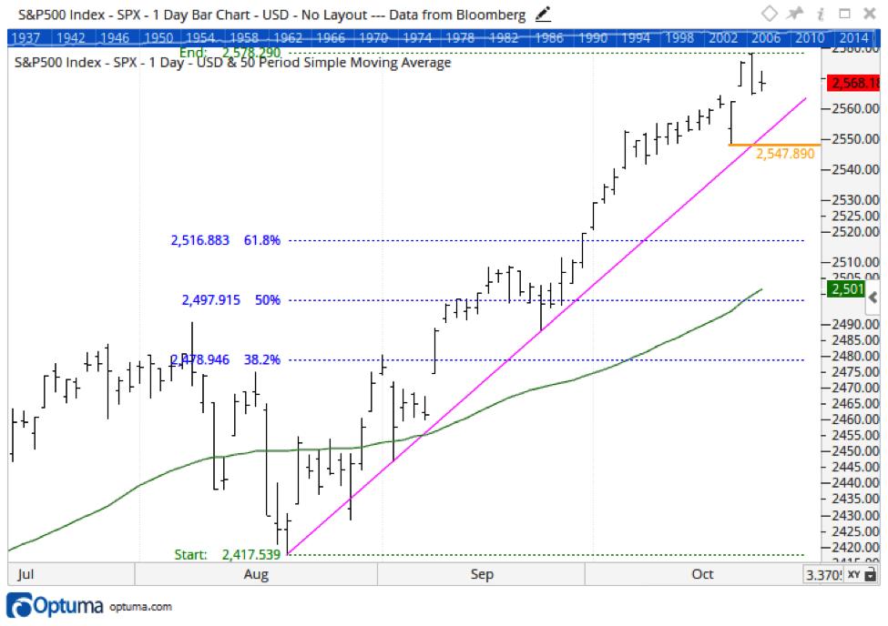sp 500 stock market decline chart_fibonacci price targets_october 25