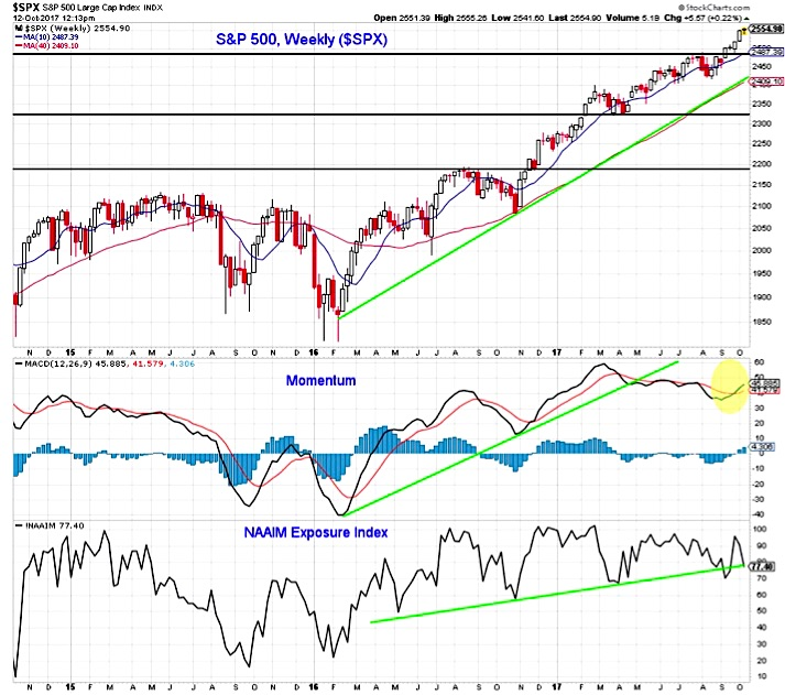S&P 500 Weekly Outlook: Breadth Improving, Sentiment A