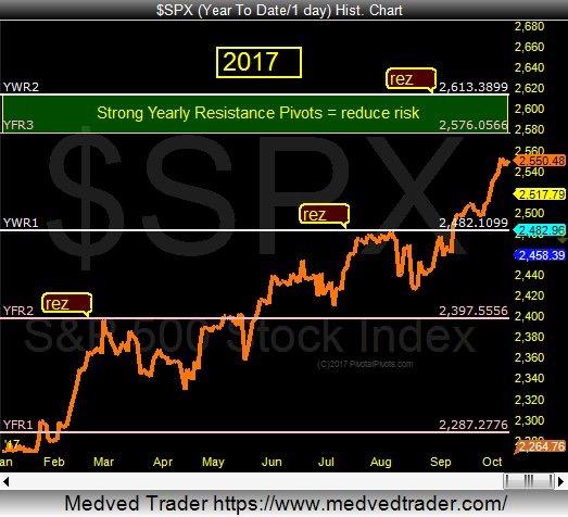 s&p 500 yearly price pivot chart_stock market topping