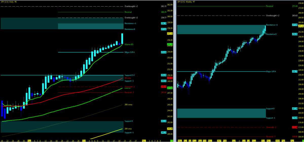 spy s&p 500 etf price trend higher this year_technical support_october 23