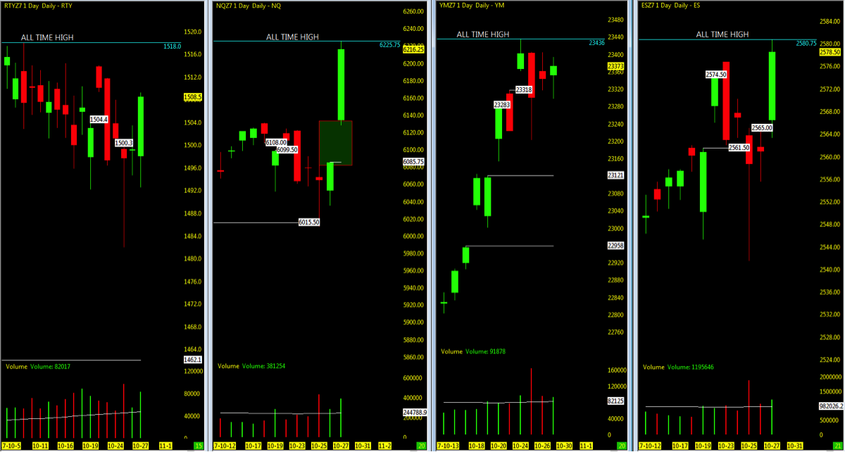 stock market futures indexes lower open price gaps chart_october 30