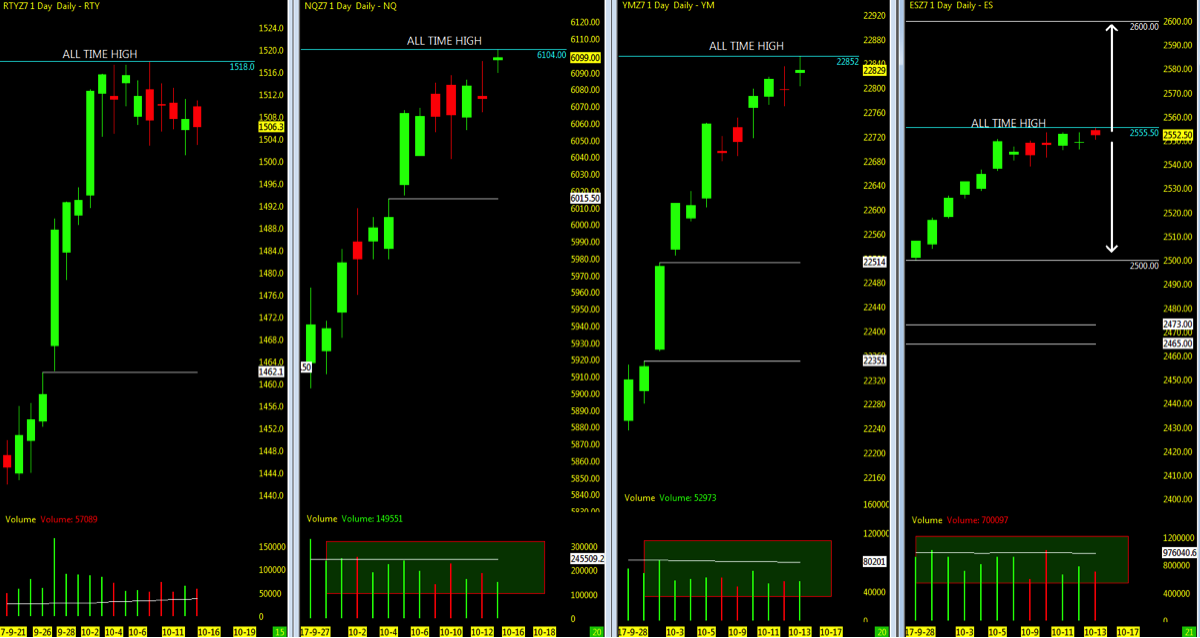 stock market indexes chart_lowest open price gaps_as of october 16