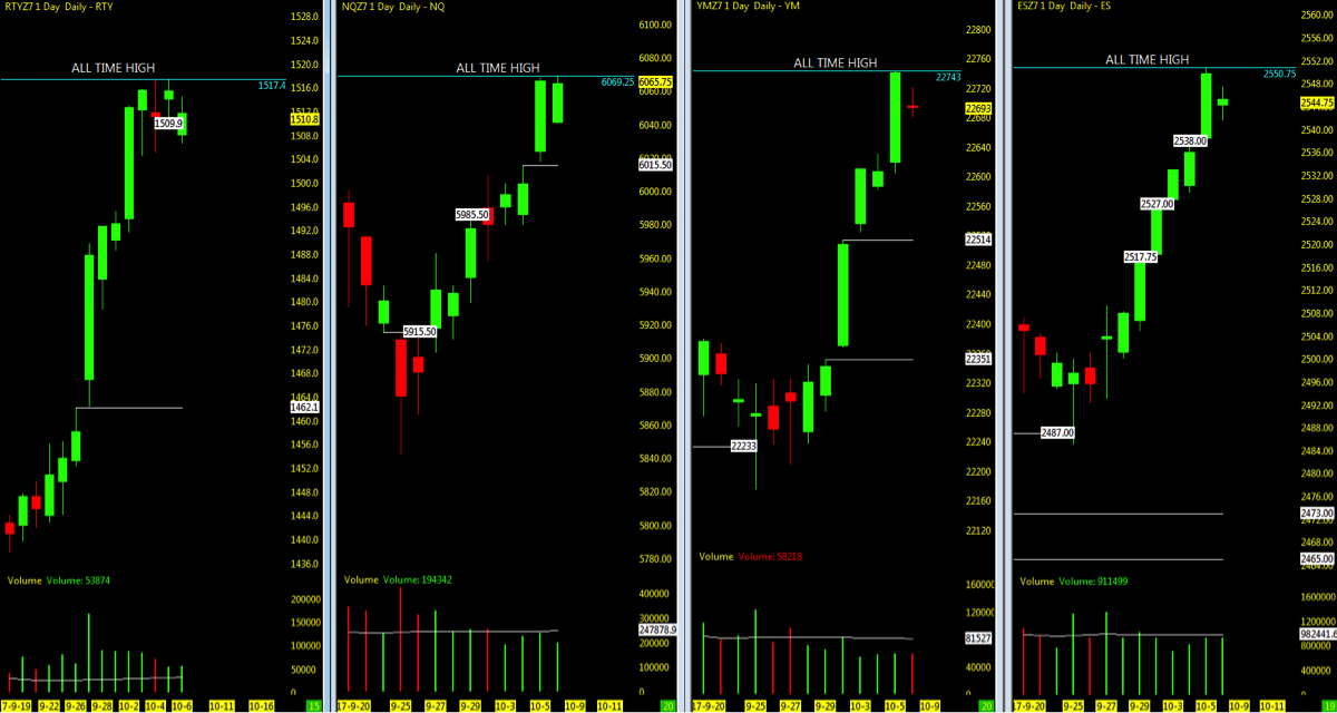 stock market indexes current open price gaps chart_october