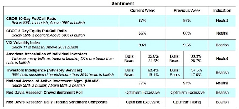 stock market indicators bullish bearish news october 17