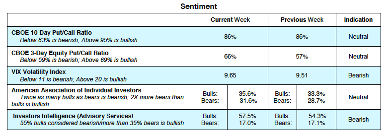 stock market indicators cboe put call options sentiment_bullish bearish_october 9