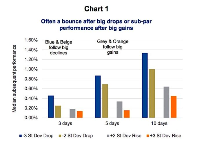 Mean Reversion: The Market's Way Of Rationalizing Irrational Moves