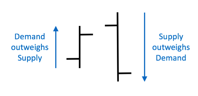 supply demand trading outside day candlesticks
