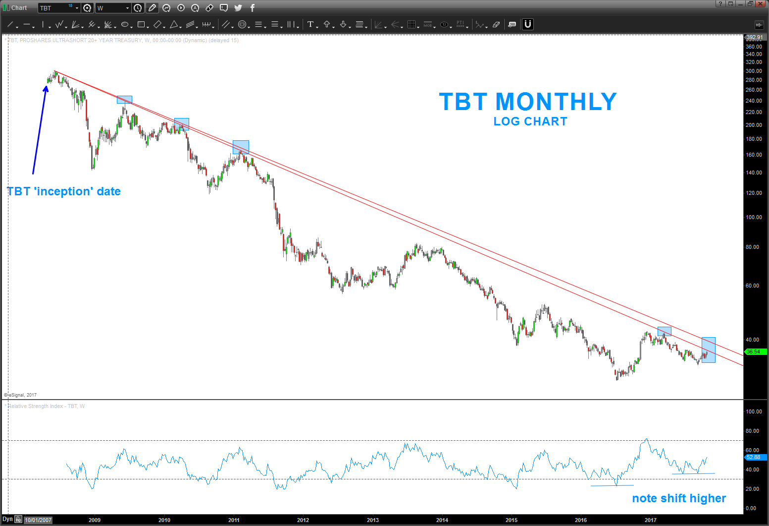 tbt short treasury bonds down trend line resistance