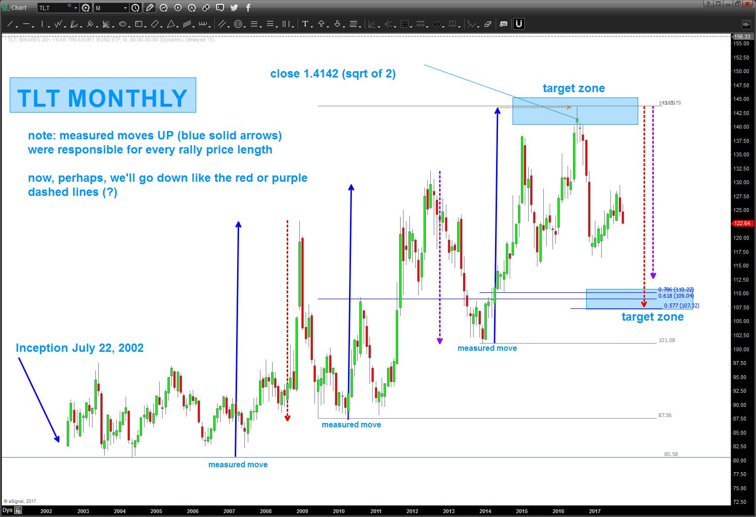 tlt 20 year treasury bond chart lower price targets_october