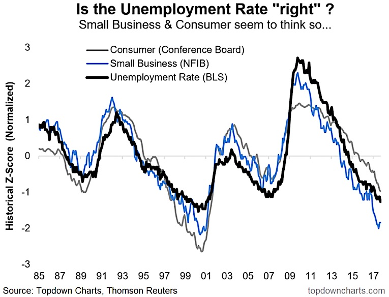 unemployment rate chart vs consumer confidence_october