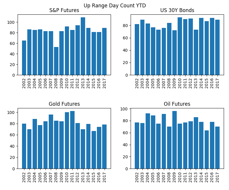 up range trading classification day count by year