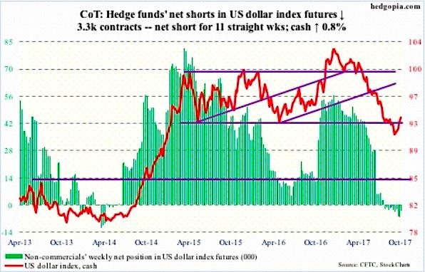 us dollar futures cot report net long positions_6 october 2017