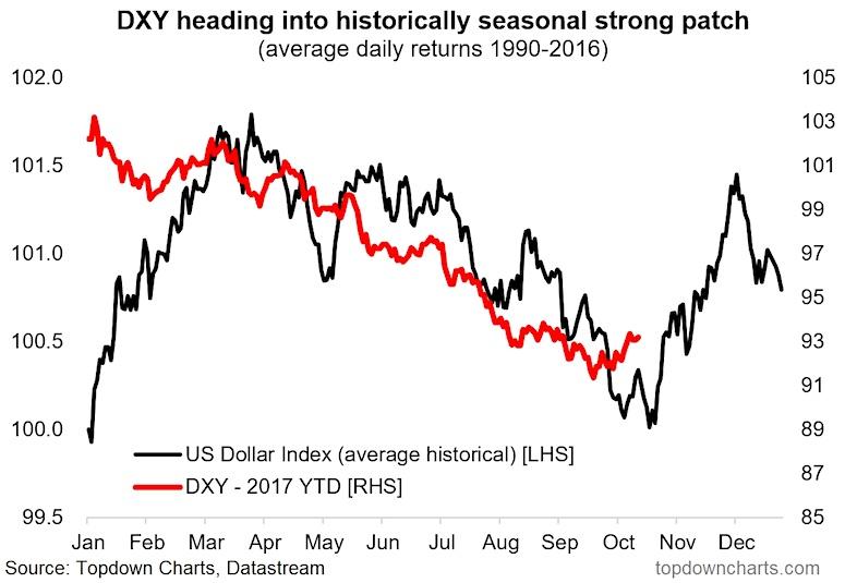 us dollar strong seasonality october historically_chart vs 2017 year