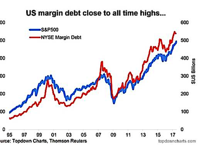 U.S. Financial Market Update: Investors Embrace Rising Rates