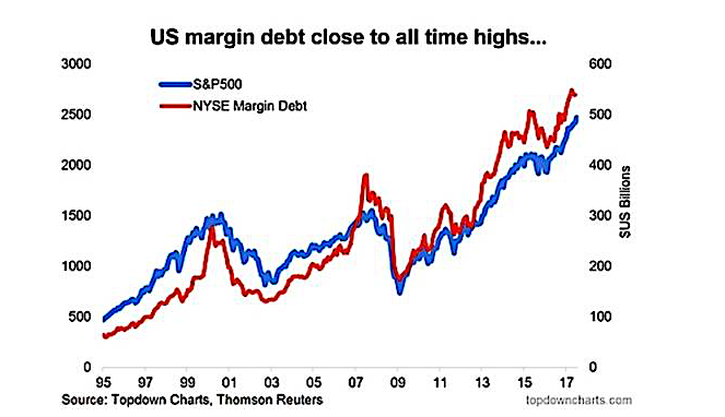 us margin debt nyse all time highs