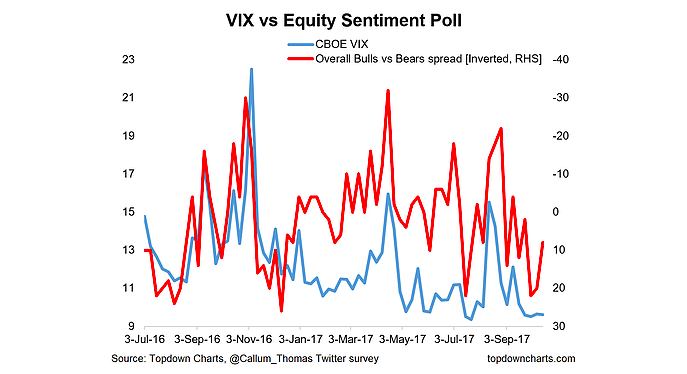 vix volatility index vs investor sentiment chart_october 13