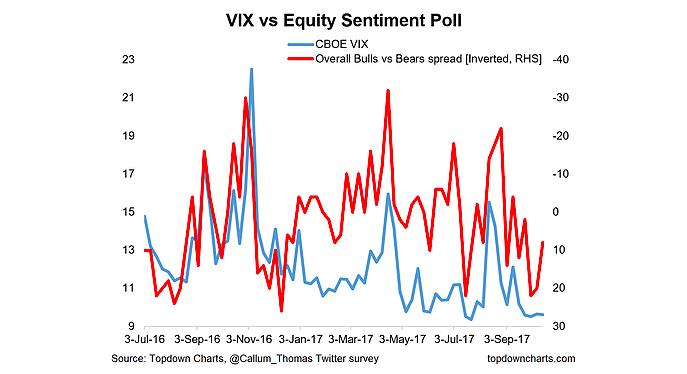 vix volatility index vs investor sentiment chart_october 13