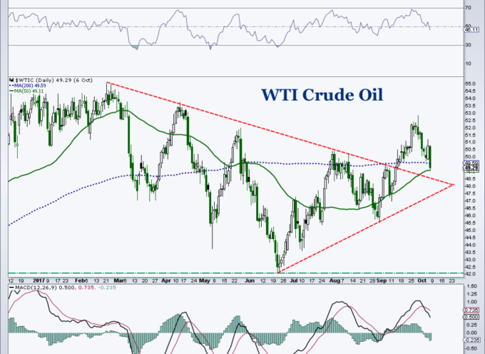 Crude Oil Chart Spotlight: Will Near-Term Price Support Hold?