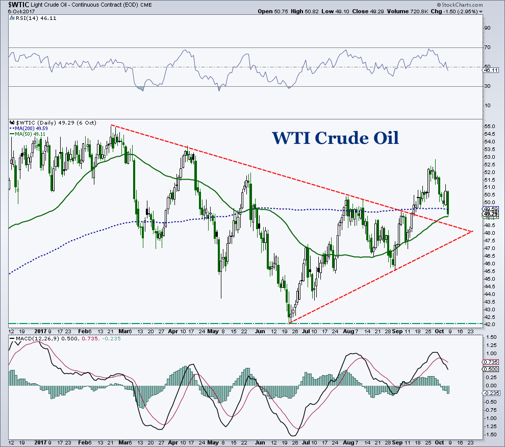 wti crude oil price analysis_chart support_investing_october 9