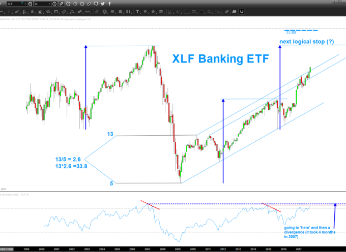 Chart Spotlight: Financial Sector ETF (XLF) Price Target