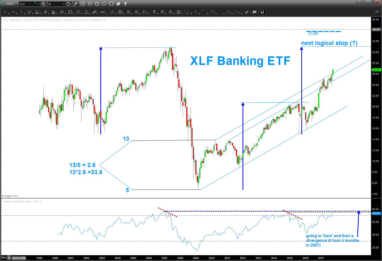 xlf financial bank stocks sector etf bull market price target